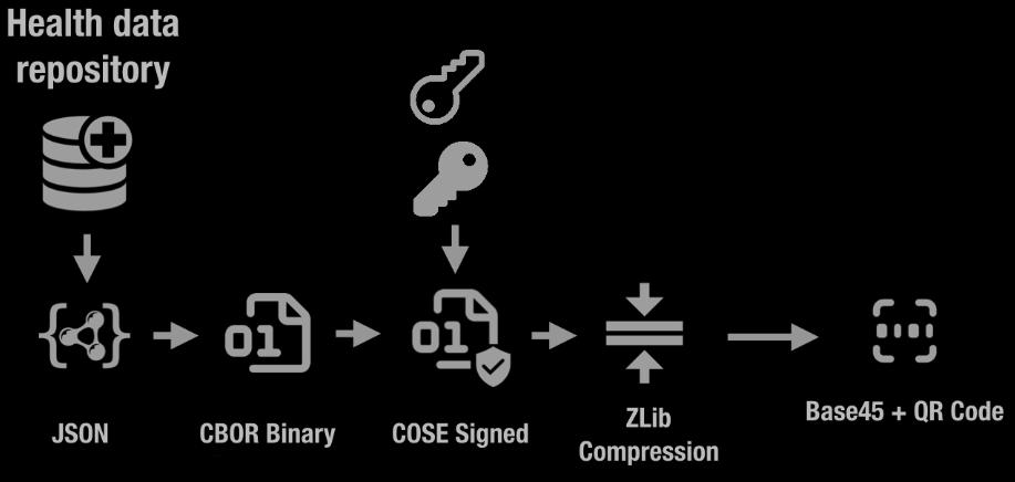 EU Digital COVID Certificate creation pipeline